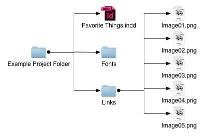 Folder Structure - InDesign
