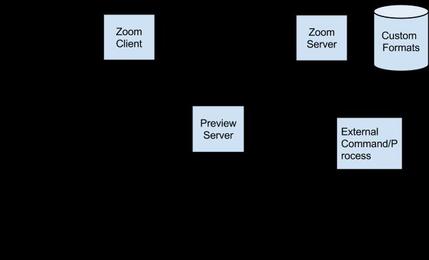 Zoom Custom Architecture