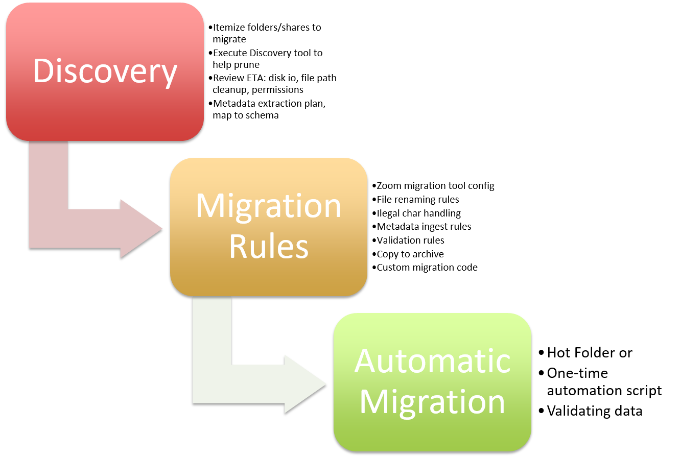 Data Migration Best Practices | Evolphin Documentation