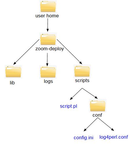 Folder Structure - Perl SDK
