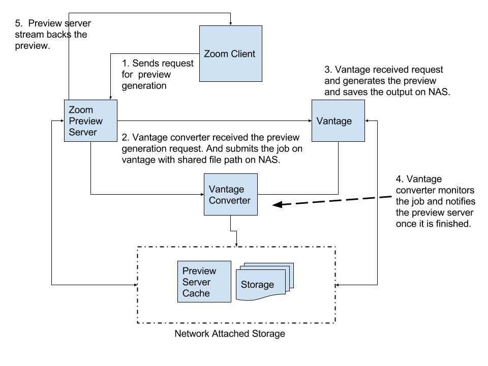 Vantage Converter Flow